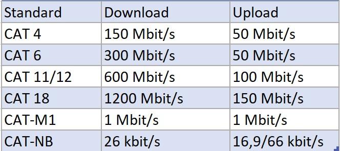 LTE-Geschwindigkeiten