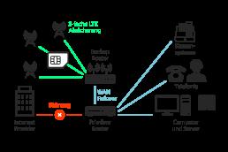 LTE Backup Schema